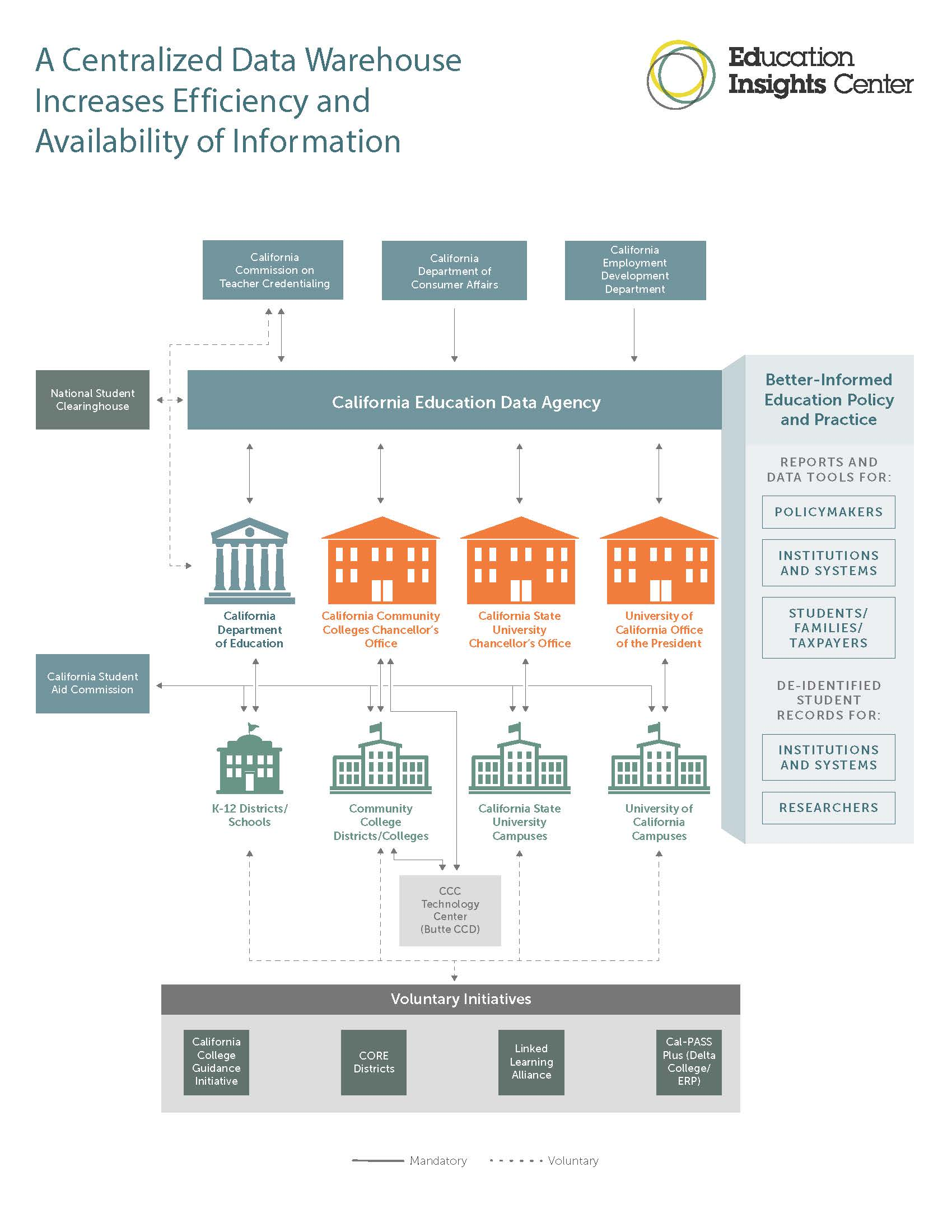 INFOGRAPHIC: California's Existing Student Data Framework vs. a Centralized Data Warehouse Model